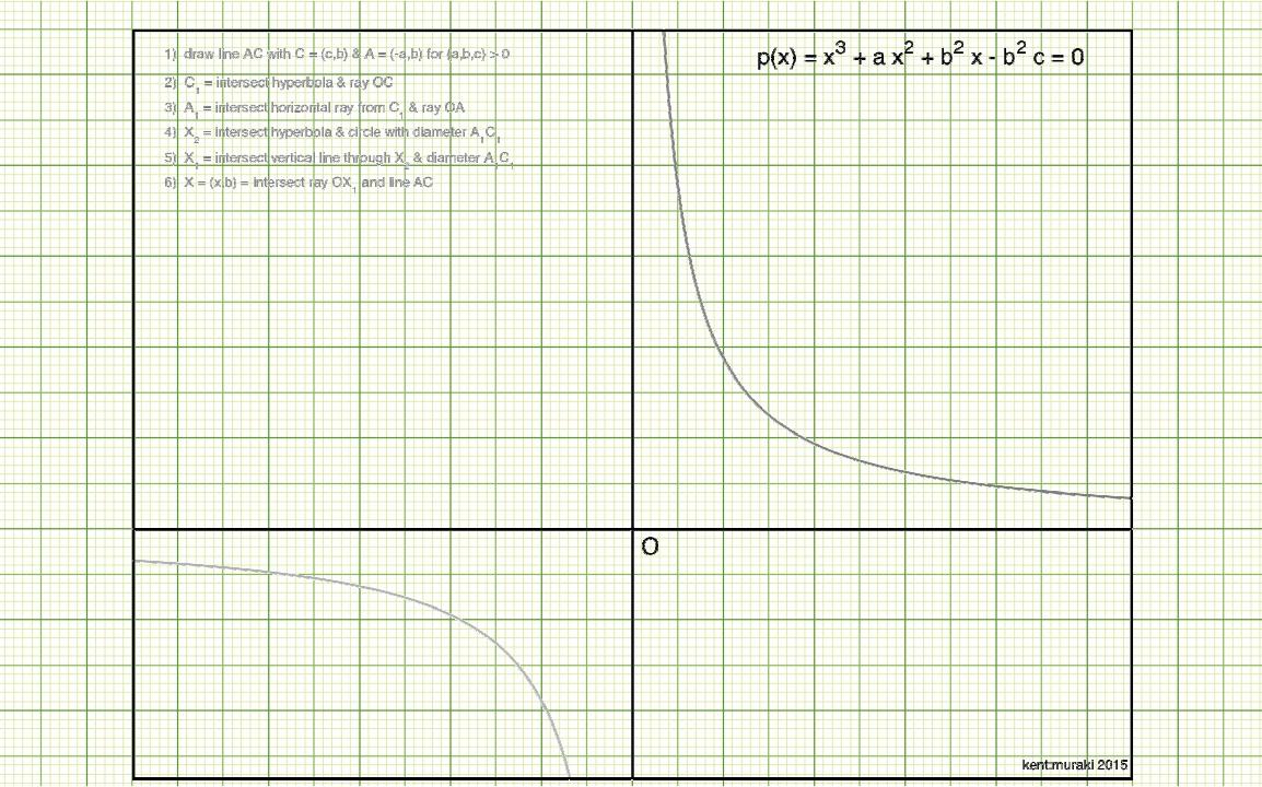 Dj muraki a geometric solution of a cubic from omar khayyam nvjuhfo Images